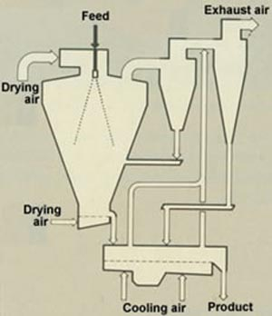 Spray Drying Machine Diagram